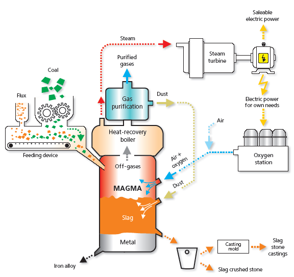 """Схема переработки высокозольного энергетического угля (схема 1). Схема 1. АПМ  """"МАГМА """" может... сжигание угля в..."""